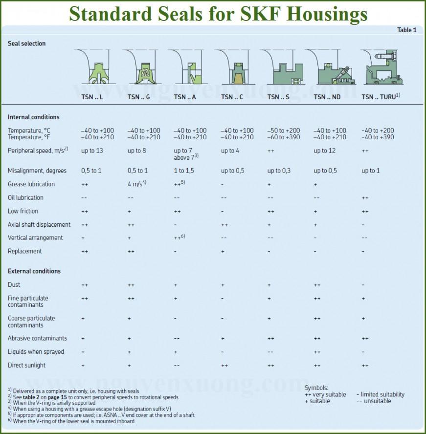 SKF HTP - SEALS FOR HOUSINGS